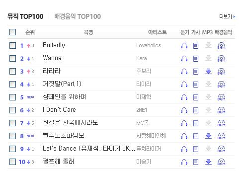 daum chart july 31 2009